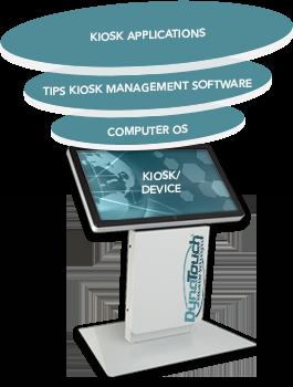 Kiosk Application Software Infographic