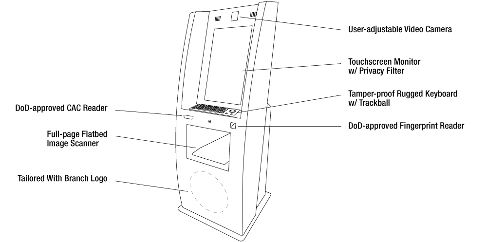 IDRenew Kiosk Line Drawing with Hardware Features