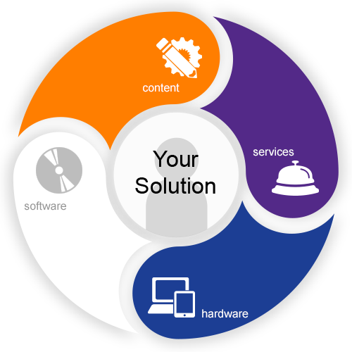 A graphic showing features of our solutions: we offer Hardware, Software, Content and Services